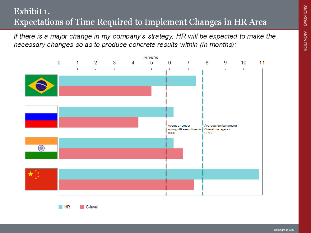 SKOLKOVO Research - How Important, Really, is HR Management