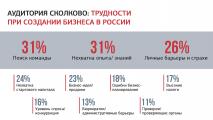 СКОЛКОВО: Бизнес-школа СКОЛКОВО и ВЦИОМ: почему российское общество не доверяет предпринимателям