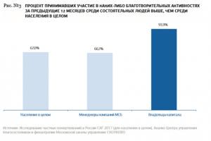СКОЛКОВО: Размер российского филантропического сектора достиг 400 млрд рублей в год